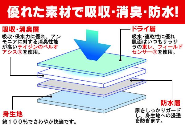ロングガードに使われている素材の説明